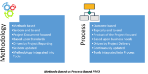 It's all about more Process and less Methodology
