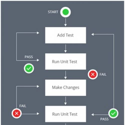E-commerce Application Testing Using PHPUnit